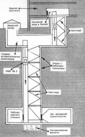 Схема бункера Сталина Объект